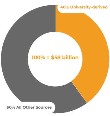 University Innovation Creates Disproportionate Value