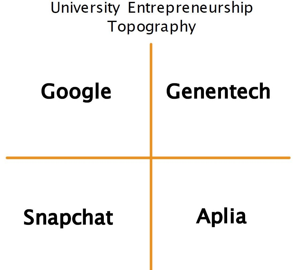University Entrepreneurship Topography